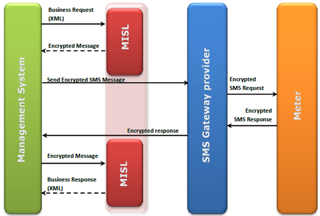 misl-application-flow-diagram